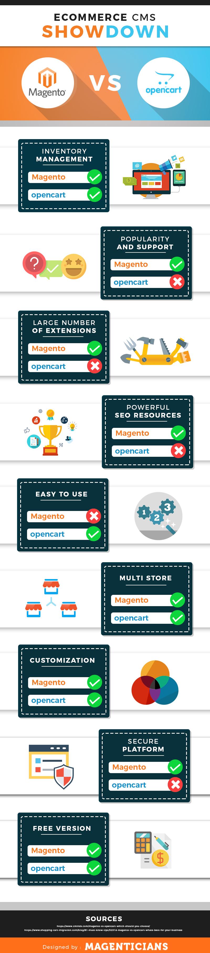 magento vs opencart infographic