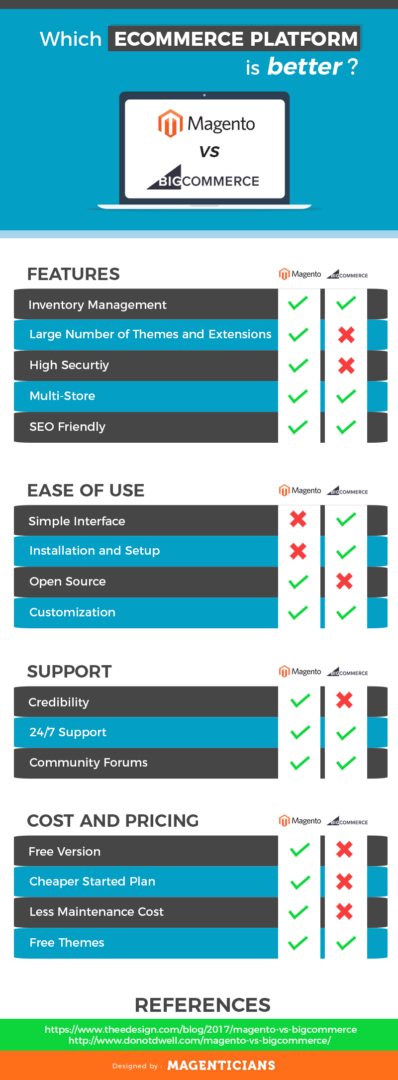 magento vs big infographic