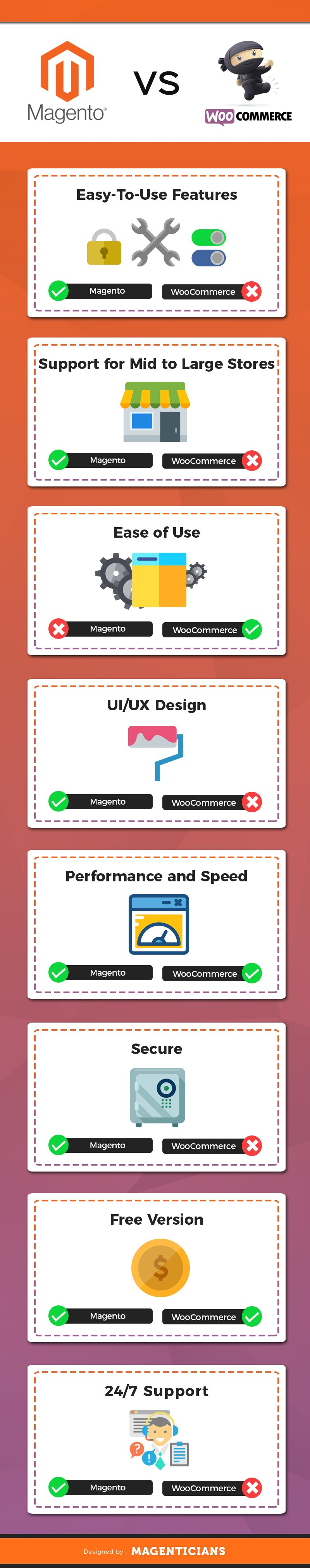 woocommere vs magento infographic