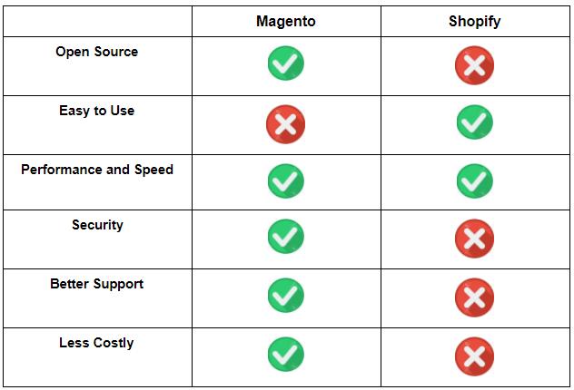 magento shopify - chart
