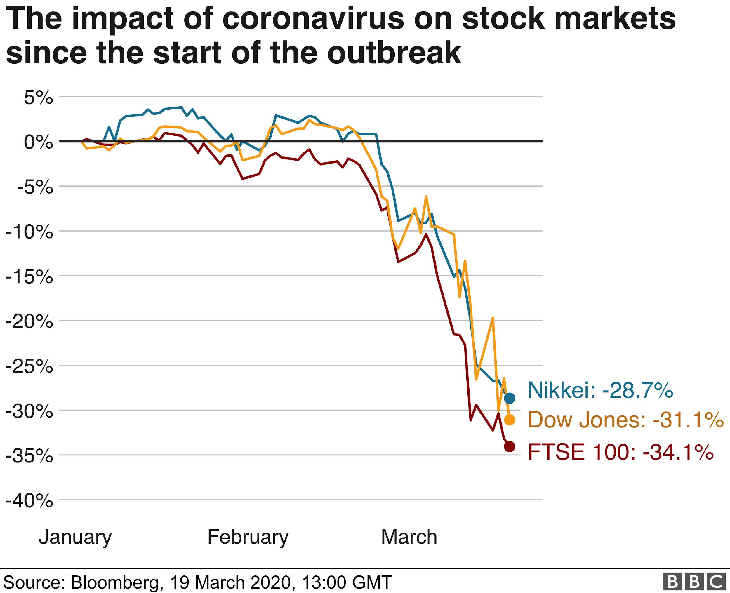Corona Effect Stock Market