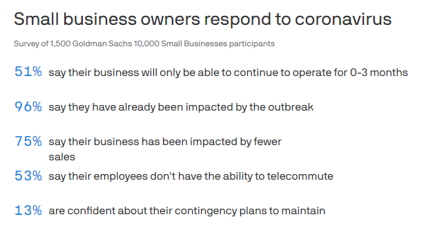 Corona effect small business