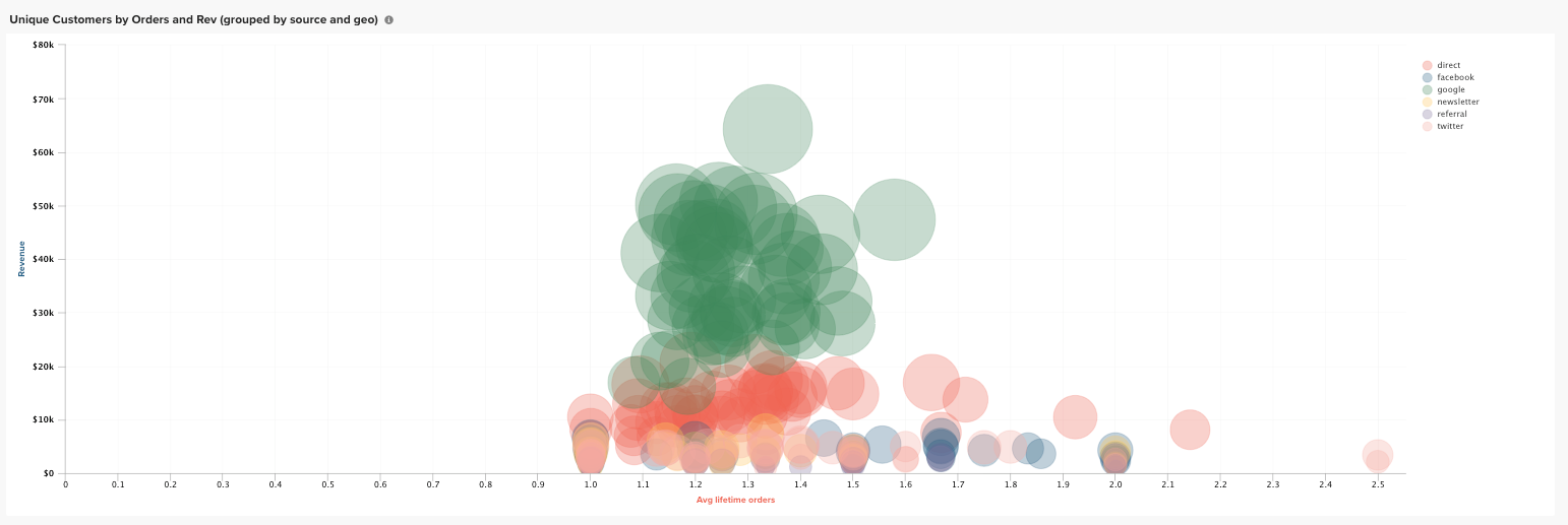 Magento MBI Release graph