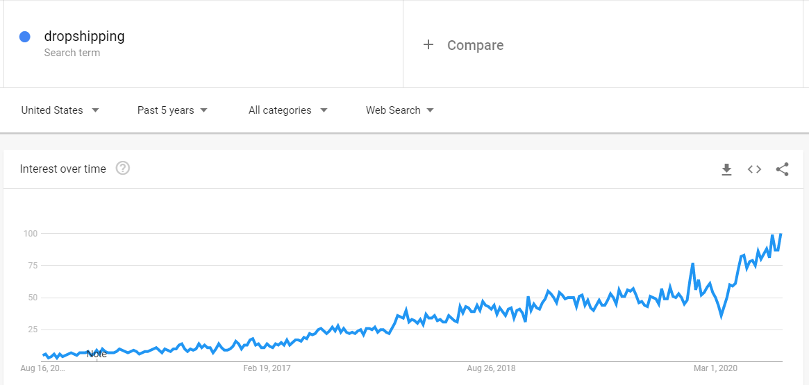 Dropshipping Trend