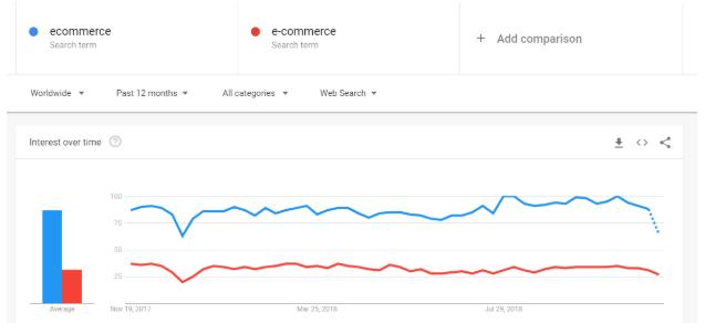 google trends ecommerce e-commerce